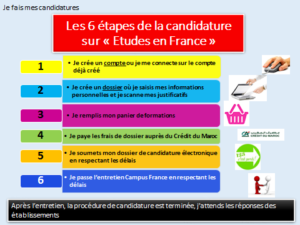 candidature campus france - 6 étapes